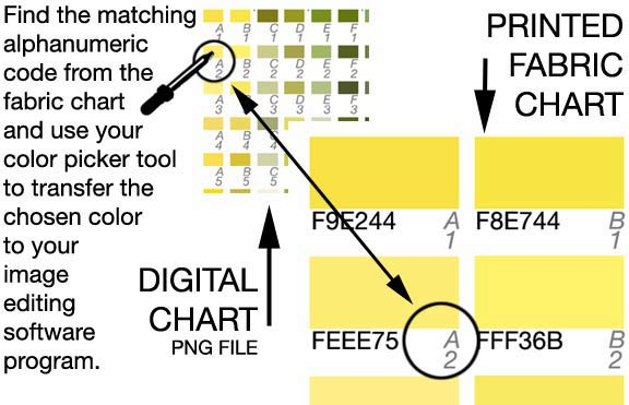 How to use the                   digital chart